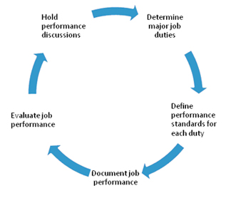 Rensselaer performance management cycle
