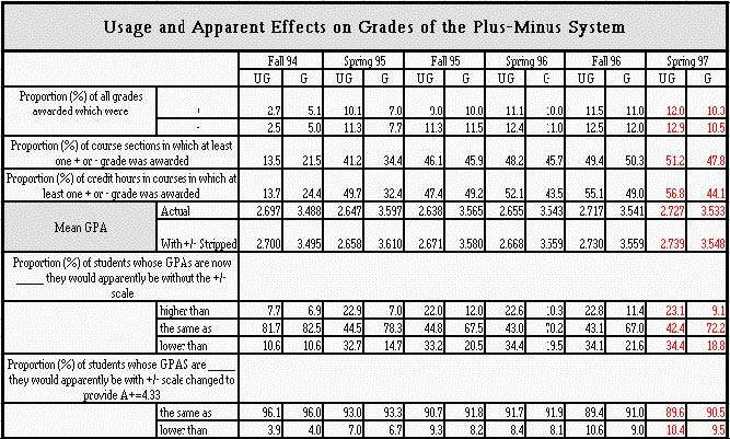 plus minus grading In fall 2005, the university senate voted to adopt a policy for plus/minus grading,  which was approved by the president a slight revision to the.