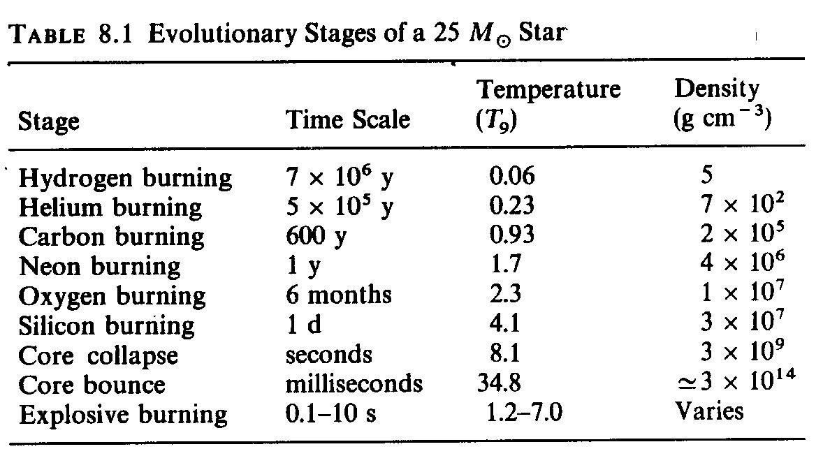 792050 Astronomy – Stellar Evolution Worksheet