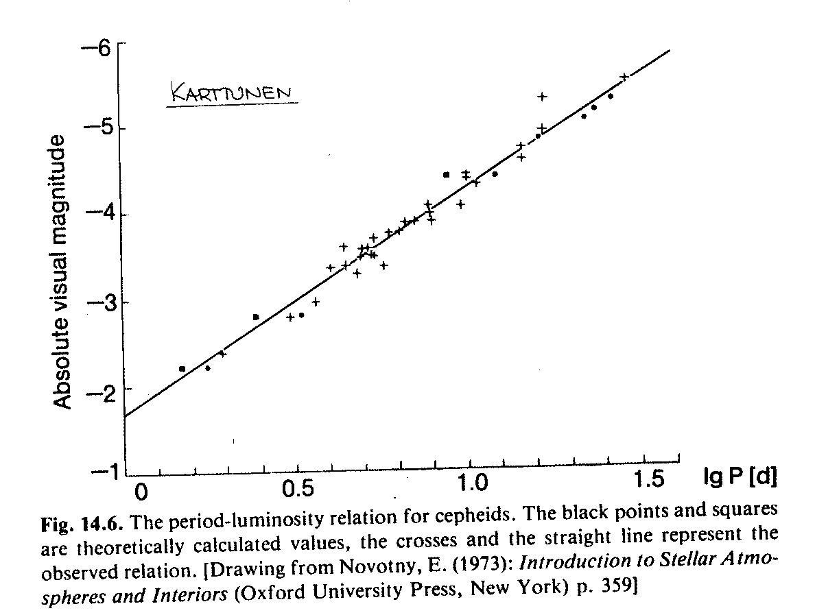 cepheid variable period magnitude relationship memes